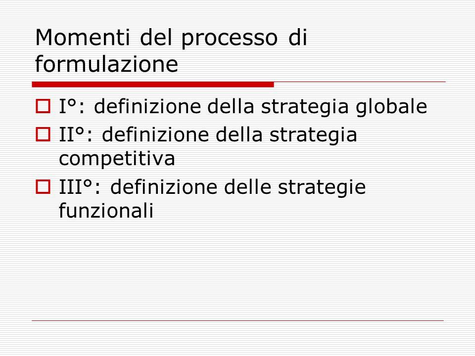 Momenti del processo di formulazione  I°: definizione della strategia globale  II°: definizione della strategia competitiva  III°: definizione delle strategie funzionali