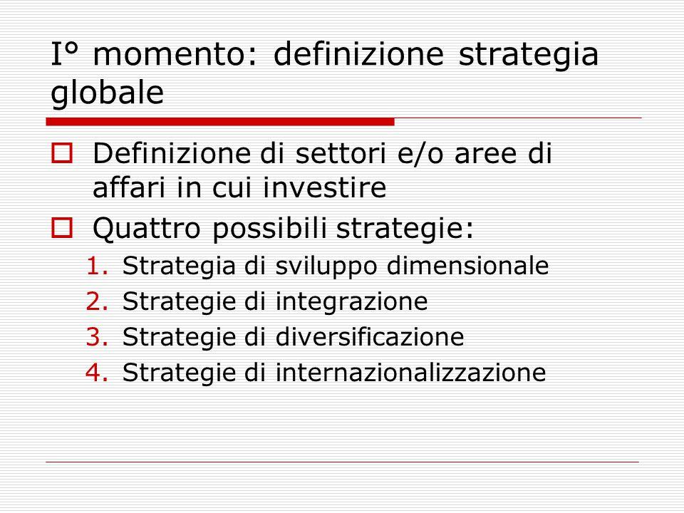 I° momento: definizione strategia globale  Definizione di settori e/o aree di affari in cui investire  Quattro possibili strategie: 1.Strategia di sviluppo dimensionale 2.Strategie di integrazione 3.Strategie di diversificazione 4.Strategie di internazionalizzazione