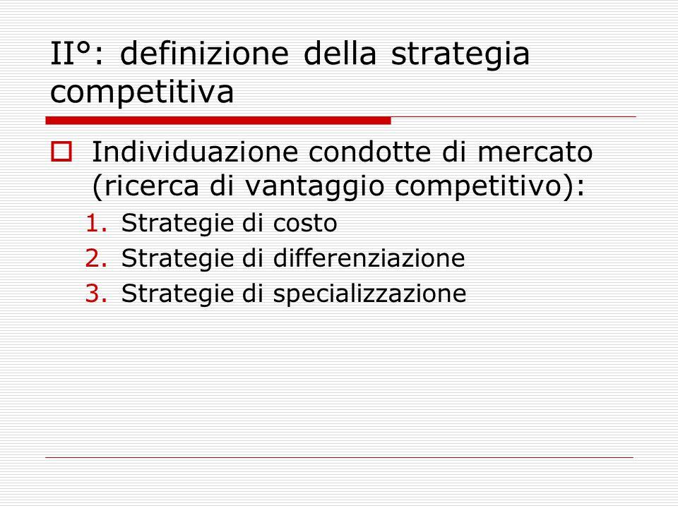 II°: definizione della strategia competitiva  Individuazione condotte di mercato (ricerca di vantaggio competitivo): 1.Strategie di costo 2.Strategie di differenziazione 3.Strategie di specializzazione