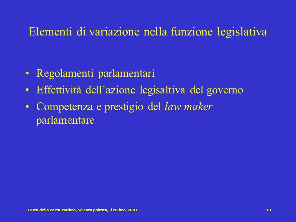 Cotta-della Porta-Morlino, Scienza politica, Il Mulino, 200112 Elementi di variazione nella funzione di controllo sul governo La forma di governo e le