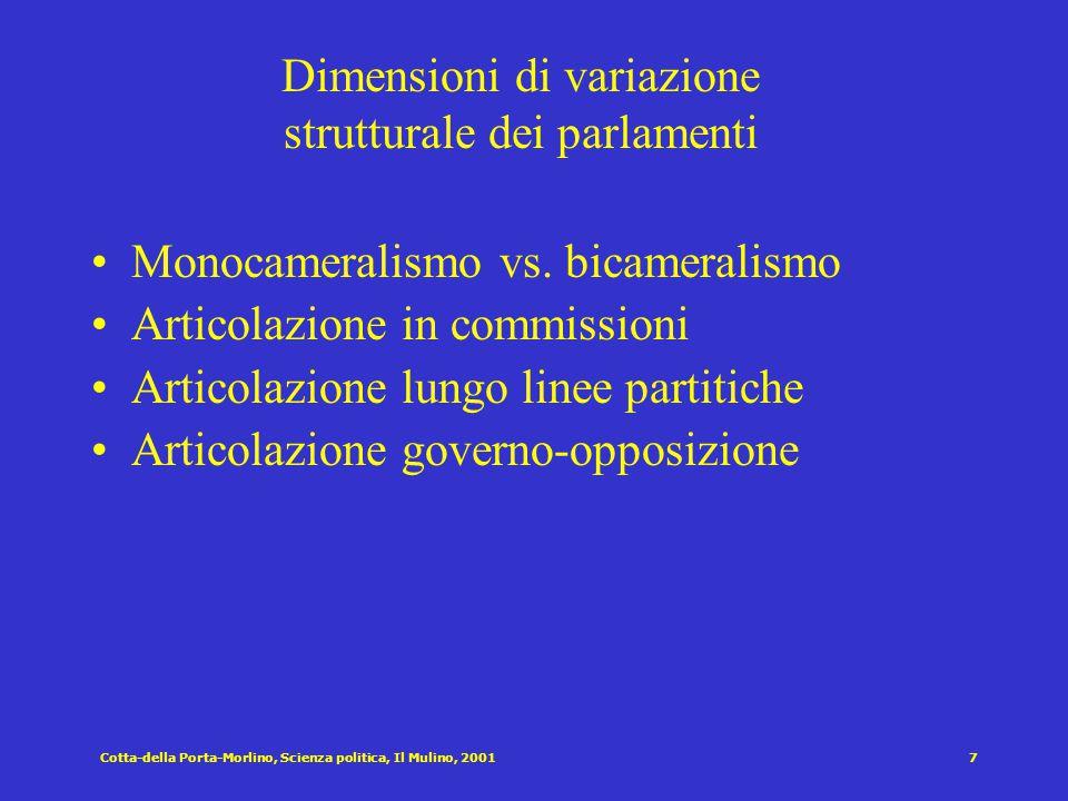 Cotta-della Porta-Morlino, Scienza politica, Il Mulino, 20016 Alcuni caratteri del parlamentarismo premoderno Parlamenti molto diffusi (dal medio evo)