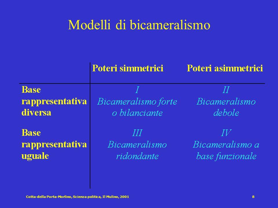 Cotta-della Porta-Morlino, Scienza politica, Il Mulino, 20017 Dimensioni di variazione strutturale dei parlamenti Monocameralismo vs. bicameralismo Ar