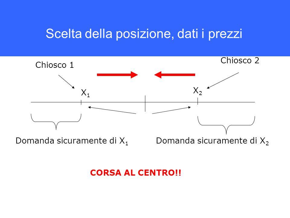 Scelta della posizione, dati i prezzi Chiosco 1 Chiosco 2 X1X1 X2X2 Domanda sicuramente di X 1 Domanda sicuramente di X 2 CORSA AL CENTRO!!