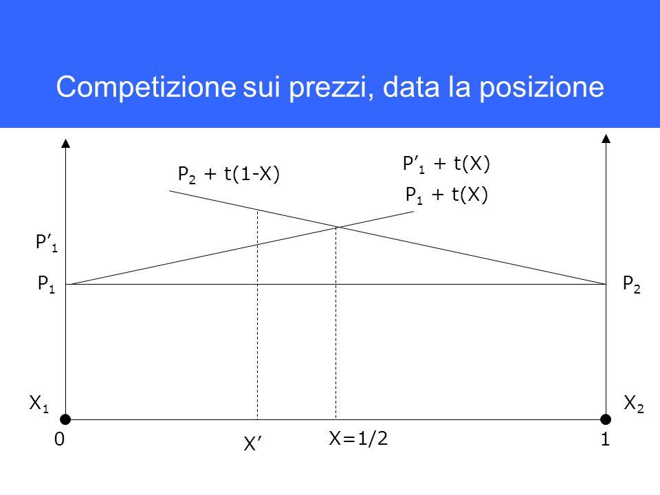 Competizione sui prezzi, data la posizione P 2 + t(1-X) P 1 + t(X) X' 01 X=1/2 P2P2 P1P1 P' 1 P' 1 + t(X) X1X1 X2X2