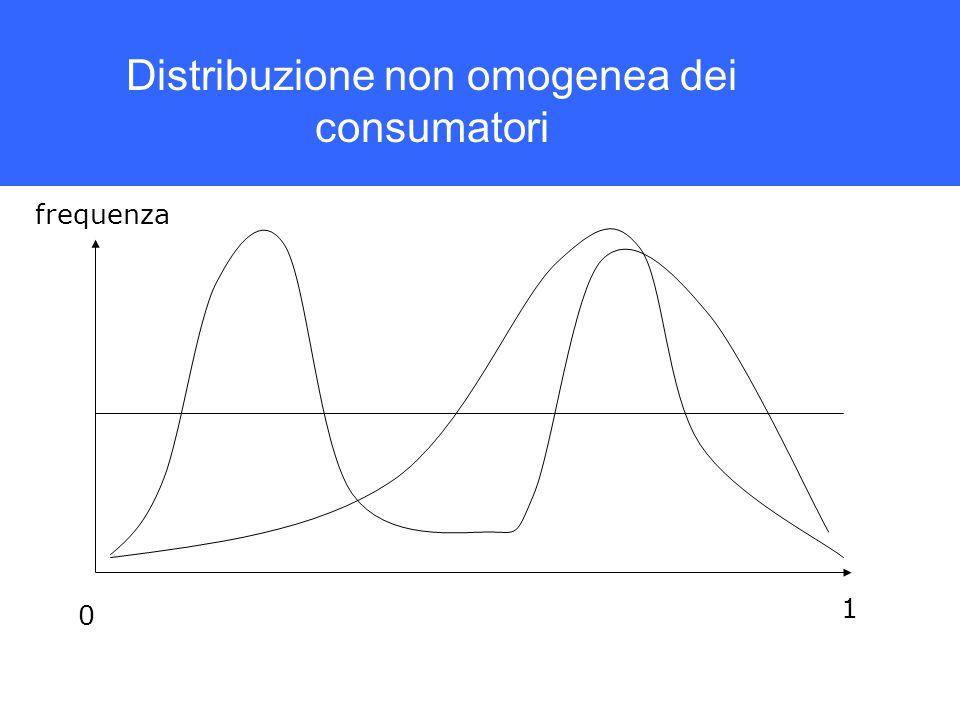 Distribuzione non omogenea dei consumatori 0 1 frequenza
