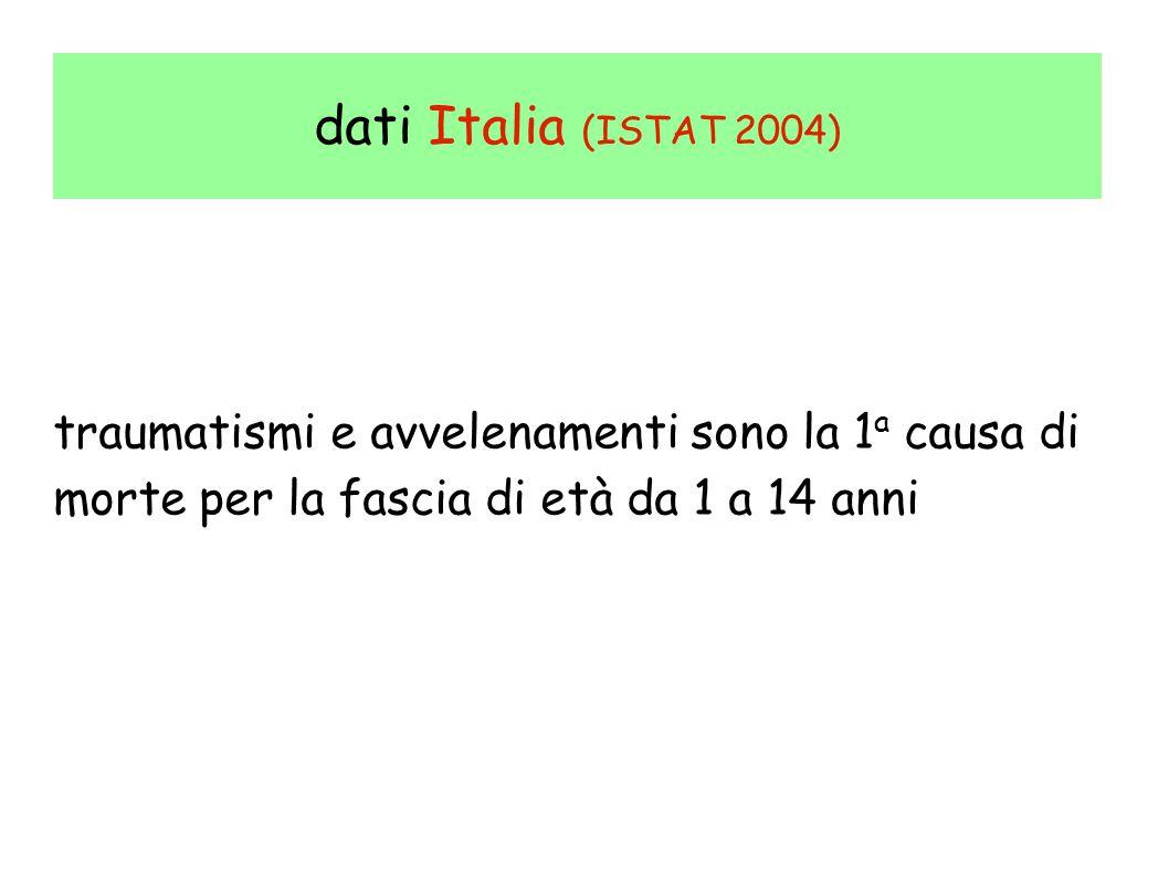 dati Italia (ISTAT 2004) traumatismi e avvelenamenti sono la 1 a causa di morte per la fascia di età da 1 a 14 anni