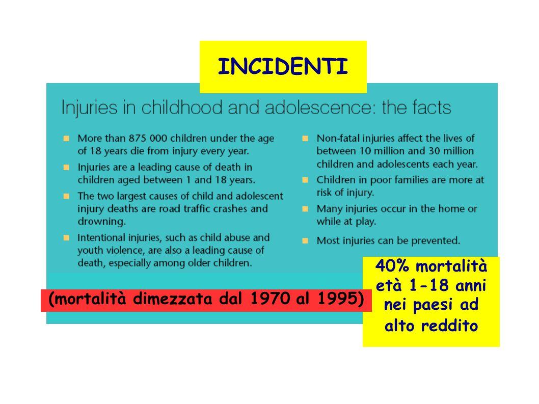 40% mortalità età 1-18 anni nei paesi ad alto reddito INCIDENTI (mortalità dimezzata dal 1970 al 1995)