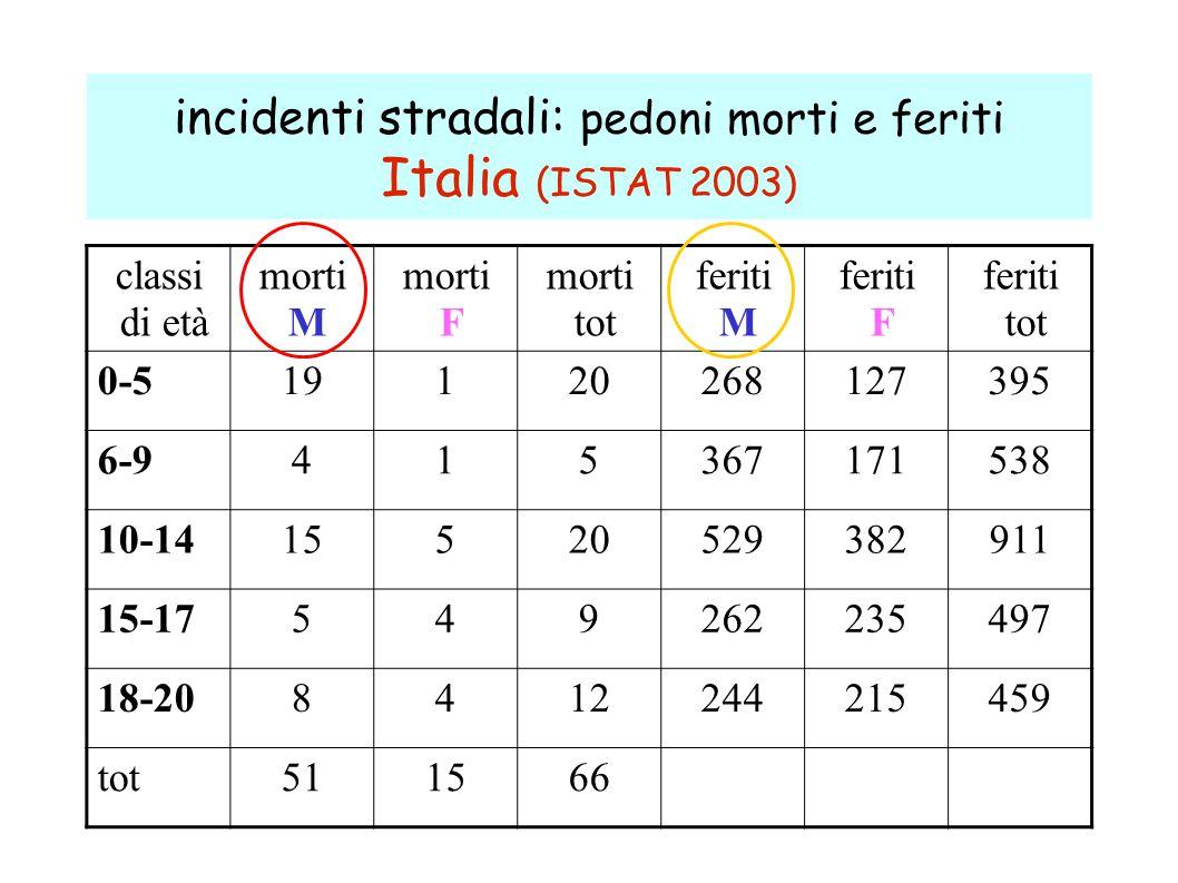 incidenti stradali: pedoni morti e feriti Italia (ISTAT 2003) classi di età morti M morti F morti tot feriti M feriti F feriti tot 0-519120268127395 6-9415367171538 10-1415520529382911 15-17549262235497 18-208412244215459 tot511566