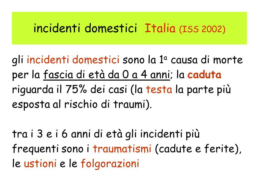 incidenti domestici Italia (ISS 2002) gli incidenti domestici sono la 1 a causa di morte per la fascia di età da 0 a 4 anni; la caduta riguarda il 75% dei casi (la testa la parte più esposta al rischio di traumi).