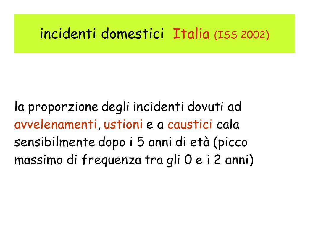 incidenti domestici Italia (ISS 2002) la proporzione degli incidenti dovuti ad avvelenamenti, ustioni e a caustici cala sensibilmente dopo i 5 anni di età (picco massimo di frequenza tra gli 0 e i 2 anni)