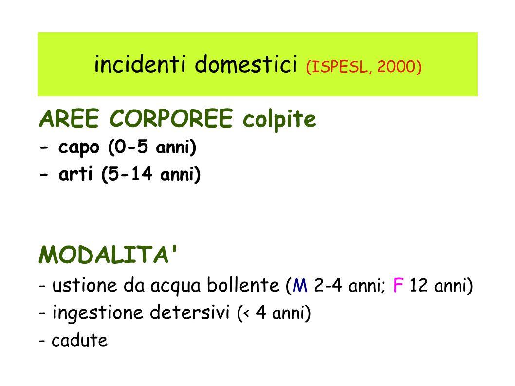 incidenti domestici (ISPESL, 2000) AREE CORPOREE colpite - capo (0-5 anni) - arti (5-14 anni) MODALITA - ustione da acqua bollente (M 2-4 anni; F 12 anni) - ingestione detersivi (< 4 anni) - cadute