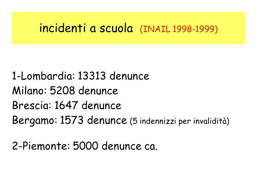 incidenti a scuola (INAIL 1998-1999) 1-Lombardia: 13313 denunce Milano: 5208 denunce Brescia: 1647 denunce Bergamo: 1573 denunce (5 indennizzi per invalidità) 2-Piemonte: 5000 denunce ca.