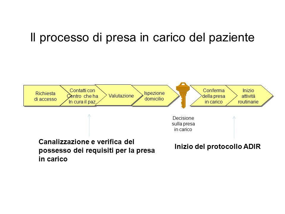 Il processo di presa in carico del paziente Richiesta di accesso Contatti con Centro che ha In cura il paz. Valutazione Ispezione domicilio Decisione