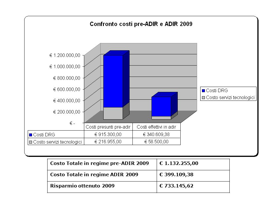 Costo Totale in regime pre-ADIR 2009€ 1.132.255,00 Costo Totale in regime ADIR 2009€ 399.109,38 Risparmio ottenuto 2009€ 733.145,62