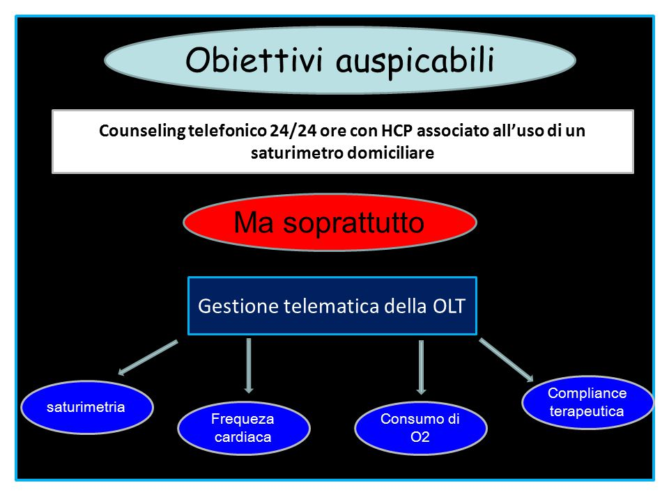 Counseling telefonico 24/24 ore con HCP associato all'uso di un saturimetro domiciliare Gestione telematica della OLT Ma soprattutto saturimetria Freq