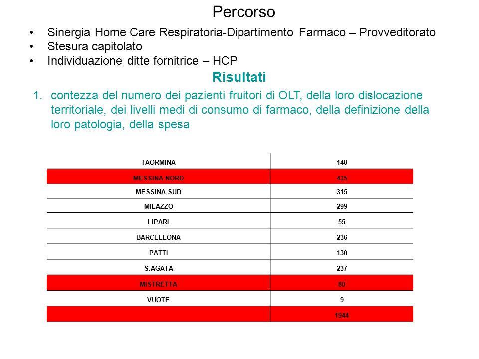 Percorso Sinergia Home Care Respiratoria-Dipartimento Farmaco – Provveditorato Stesura capitolato Individuazione ditte fornitrice – HCP Risultati 1.contezza del numero dei pazienti fruitori di OLT, della loro dislocazione territoriale, dei livelli medi di consumo di farmaco, della definizione della loro patologia, della spesa TAORMINA148 MESSINA NORD435 MESSINA SUD315 MILAZZO299 LIPARI55 BARCELLONA236 PATTI130 S.AGATA237 MISTRETTA80 VUOTE9 1944