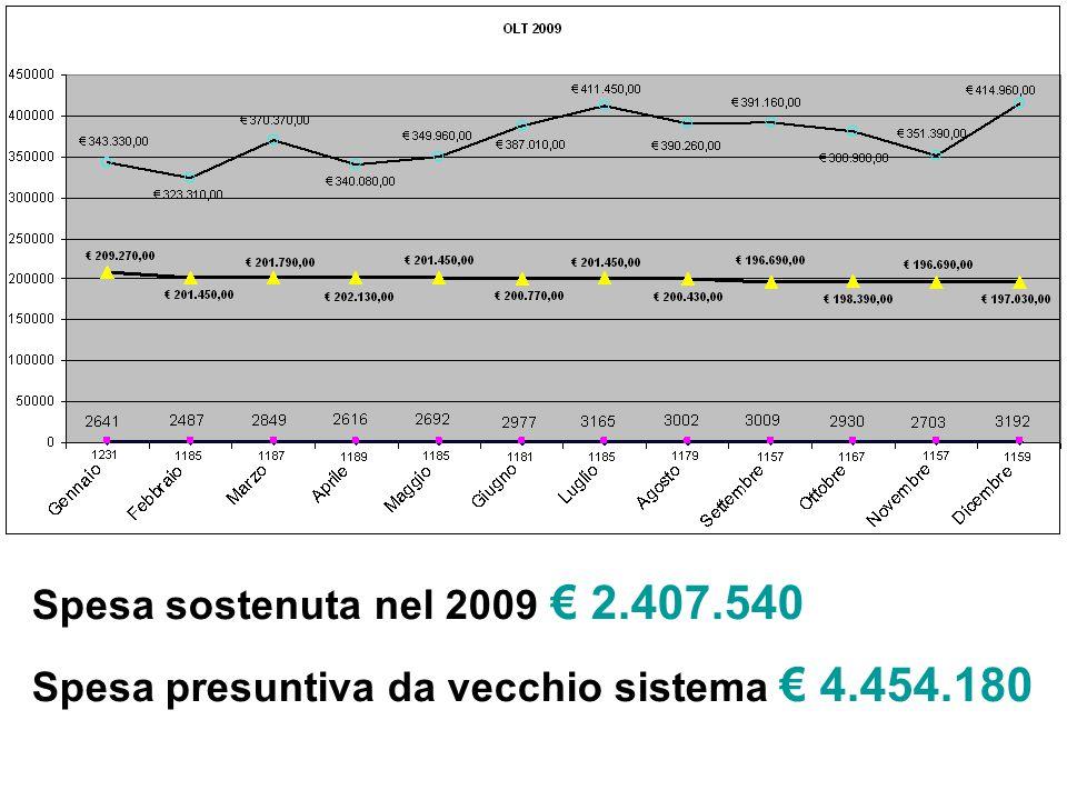 Spesa sostenuta nel 2009 € 2.407.540 Spesa presuntiva da vecchio sistema € 4.454.180