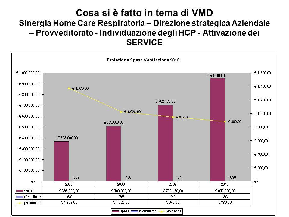 Cosa si è fatto in tema di VMD Sinergia Home Care Respiratoria – Direzione strategica Aziendale – Provveditorato - Individuazione degli HCP - Attivazione dei SERVICE