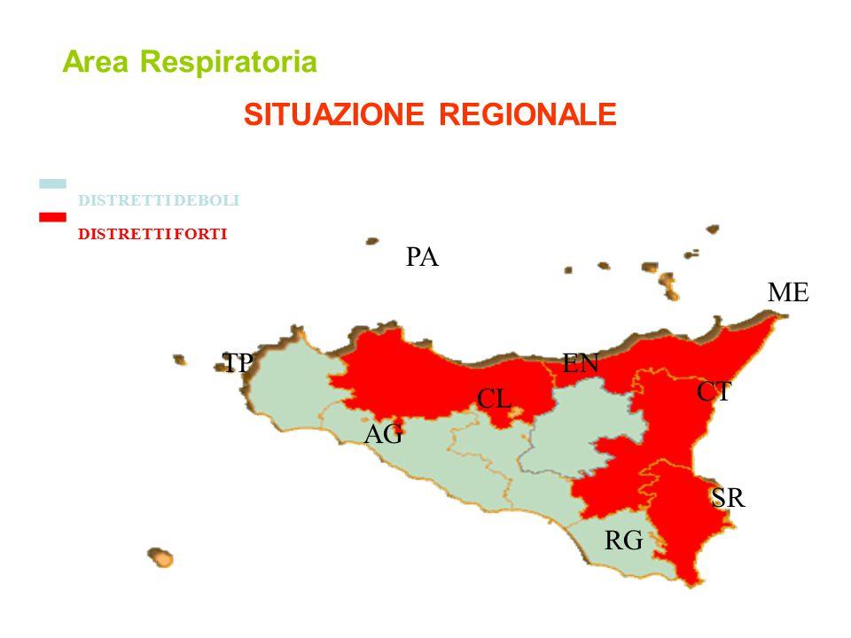 Area Respiratoria - DISTRETTI FORTI - DISTRETTI DEBOLI RG CT SR ME TP AG CL EN PA SITUAZIONE REGIONALE