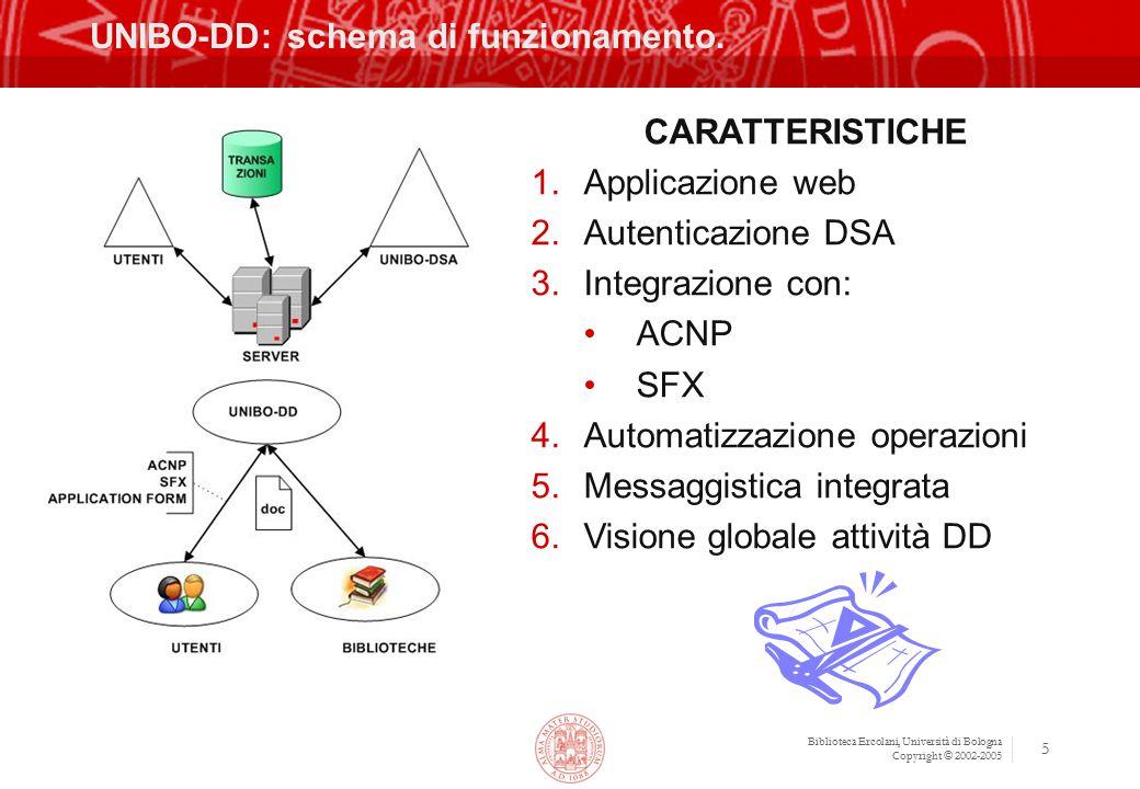 Biblioteca Ercolani, Università di Bologna Copyright © 2002-2005 5 UNIBO-DD: schema di funzionamento.