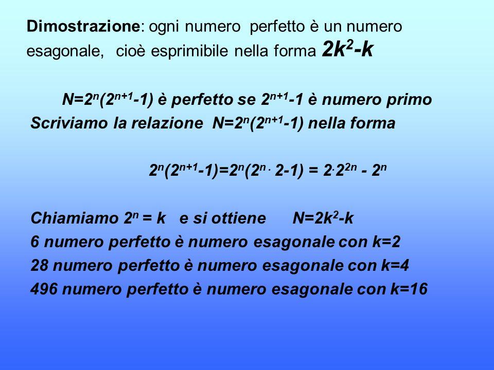 Dimostrazione: ogni numero perfetto è un numero esagonale, cioè esprimibile nella forma 2k 2 -k N=2 n (2 n+1 -1) è perfetto se 2 n+1 -1 è numero primo