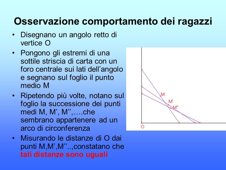 Osservazione comportamento dei ragazzi Disegnano un angolo retto di vertice O Pongono gli estremi di una sottile striscia di carta con un foro central