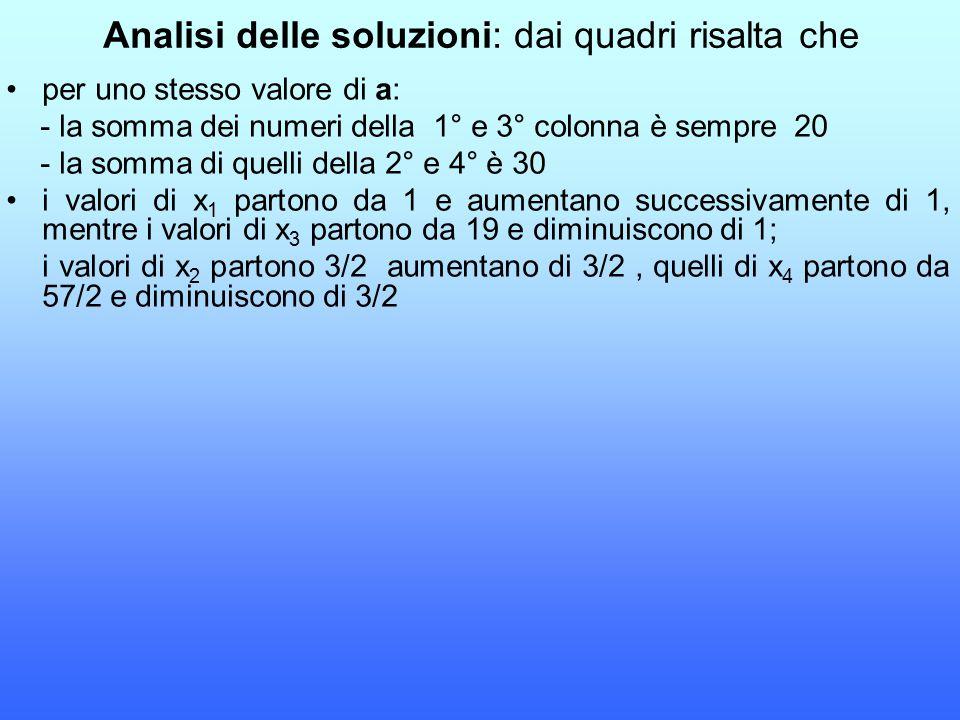 Analisi delle soluzioni: dai quadri risalta che per uno stesso valore di a: - la somma dei numeri della 1° e 3° colonna è sempre 20 - la somma di quel