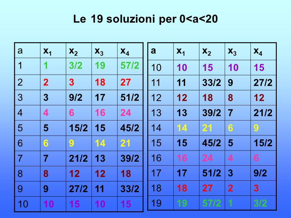 Le 19 soluzioni per 0<a<20 ax1x1 x2x2 x3x3 x4x4 10 151015 11 33/2927/2 12 18812 13 39/2721/2 14 2169 15 45/2515/2 16 2446 17 51/239/2 18 2723 19 57/21