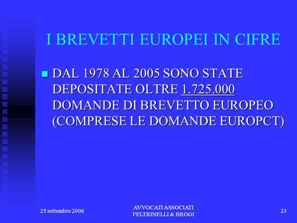 25 settembre 2006 AVVOCATI ASSOCIATI FELTRINELLI & BROGI 23 I BREVETTI EUROPEI IN CIFRE DAL 1978 AL 2005 SONO STATE DEPOSITATE OLTRE 1.725.000 DOMANDE DI BREVETTO EUROPEO (COMPRESE LE DOMANDE EUROPCT) DAL 1978 AL 2005 SONO STATE DEPOSITATE OLTRE 1.725.000 DOMANDE DI BREVETTO EUROPEO (COMPRESE LE DOMANDE EUROPCT)