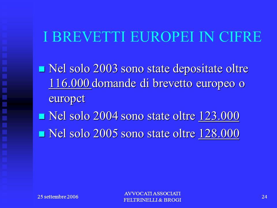 25 settembre 2006 AVVOCATI ASSOCIATI FELTRINELLI & BROGI 24 I BREVETTI EUROPEI IN CIFRE Nel solo 2003 sono state depositate oltre 116.000 domande di brevetto europeo o europct Nel solo 2003 sono state depositate oltre 116.000 domande di brevetto europeo o europct Nel solo 2004 sono state oltre 123.000 Nel solo 2004 sono state oltre 123.000 Nel solo 2005 sono state oltre 128.000 Nel solo 2005 sono state oltre 128.000