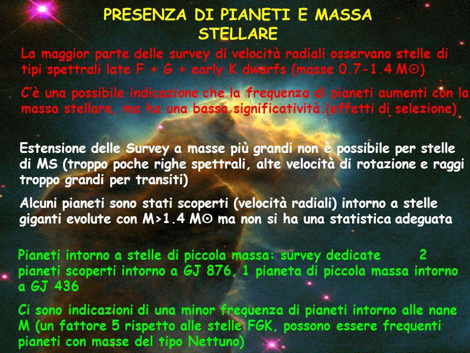 PRESENZA DI PIANETI E MASSA STELLARE La maggior parte delle survey di velocità radiali osservano stelle di tipi spettrali late F + G + early K dwarfs (masse 0.7-1.4 M  ) C'è una possibile indicazione che la frequenza di pianeti aumenti con la massa stellare, ma ha una bassa significatività.(effetti di selezione) Pianeti intorno a stelle di piccola massa: survey dedicate 2 pianeti scoperti intorno a GJ 876, 1 pianeta di piccola massa intorno a GJ 436 Ci sono indicazioni di una minor frequenza di pianeti intorno alle nane M (un fattore 5 rispetto alle stelle FGK, possono essere frequenti pianeti con masse del tipo Nettuno) Estensione delle Survey a masse più grandi non è possibile per stelle di MS (troppo poche righe spettrali, alte velocità di rotazione e raggi troppo grandi per transiti) Alcuni pianeti sono stati scoperti (velocità radiali) intorno a stelle giganti evolute con M>1.4 M  ma non si ha una statistica adeguata