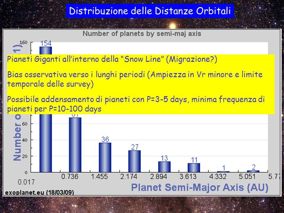 Distribuzione delle Distanze Orbitali Pianeti Giganti all'interno della Snow Line (Migrazione ) Bias osservativa verso i lunghi periodi (Ampiezza in Vr minore e limite temporale delle survey) Possibile addensamento di pianeti con P=3-5 days, minima frequenza di pianeti per P=10-100 days