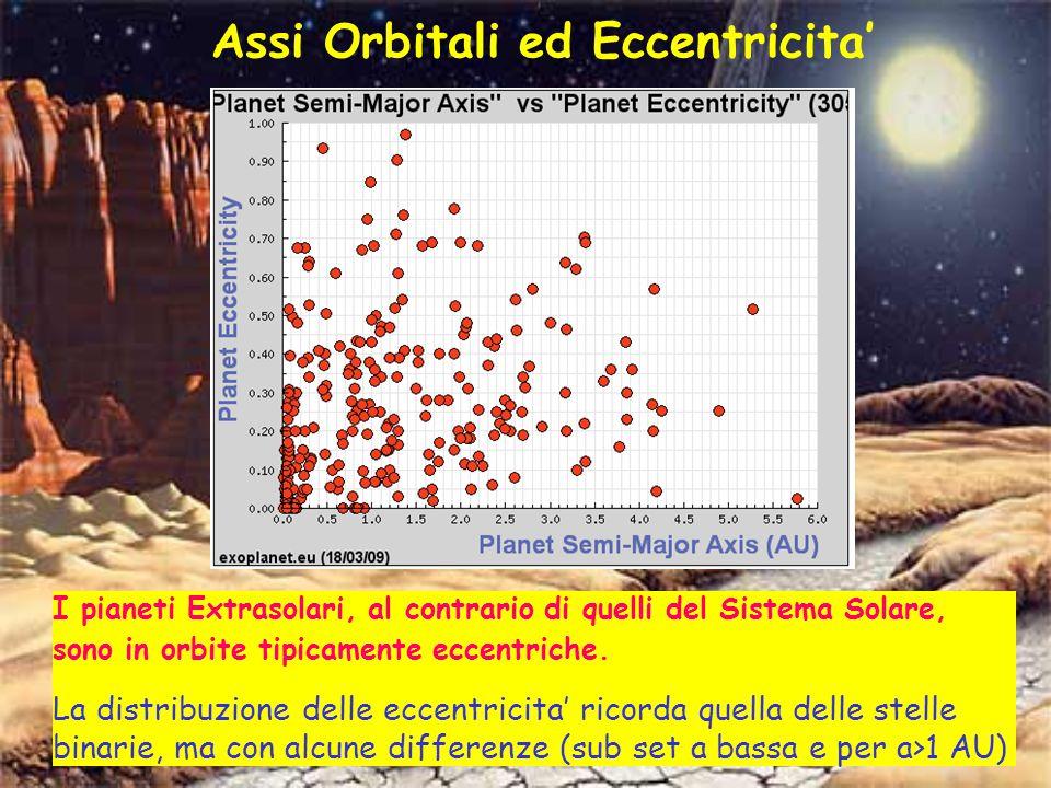 I pianeti Extrasolari, al contrario di quelli del Sistema Solare, sono in orbite tipicamente eccentriche.