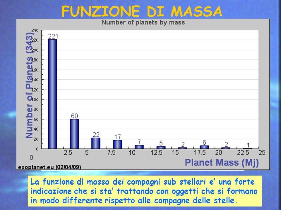 FUNZIONE DI MASSA La funzione di massa dei compagni sub stellari e' una forte indicazione che si sta' trattando con oggetti che si formano in modo differente rispetto alle compagne delle stelle.