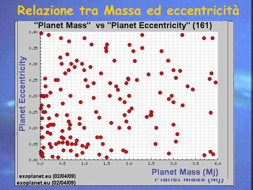 Relazione tra Massa ed eccentricità