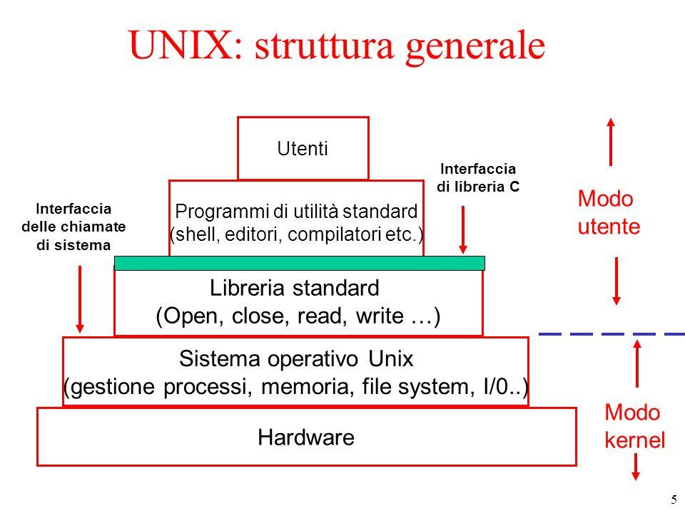 5 UNIX: struttura generale Utenti Programmi di utilità standard (shell, editori, compilatori etc.) Libreria standard (Open, close, read, write …) Sistema operativo Unix (gestione processi, memoria, file system, I/0..) Hardware Modo utente Interfaccia di libreria C Interfaccia delle chiamate di sistema Modo kernel