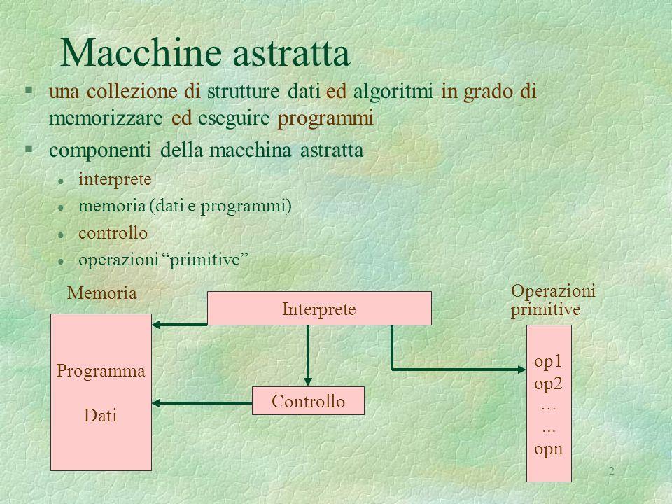 2 Macchine astratta §una collezione di strutture dati ed algoritmi in grado di memorizzare ed eseguire programmi §componenti della macchina astratta l interprete l memoria (dati e programmi) l controllo l operazioni primitive Interprete Programma Dati op1 op2 …...
