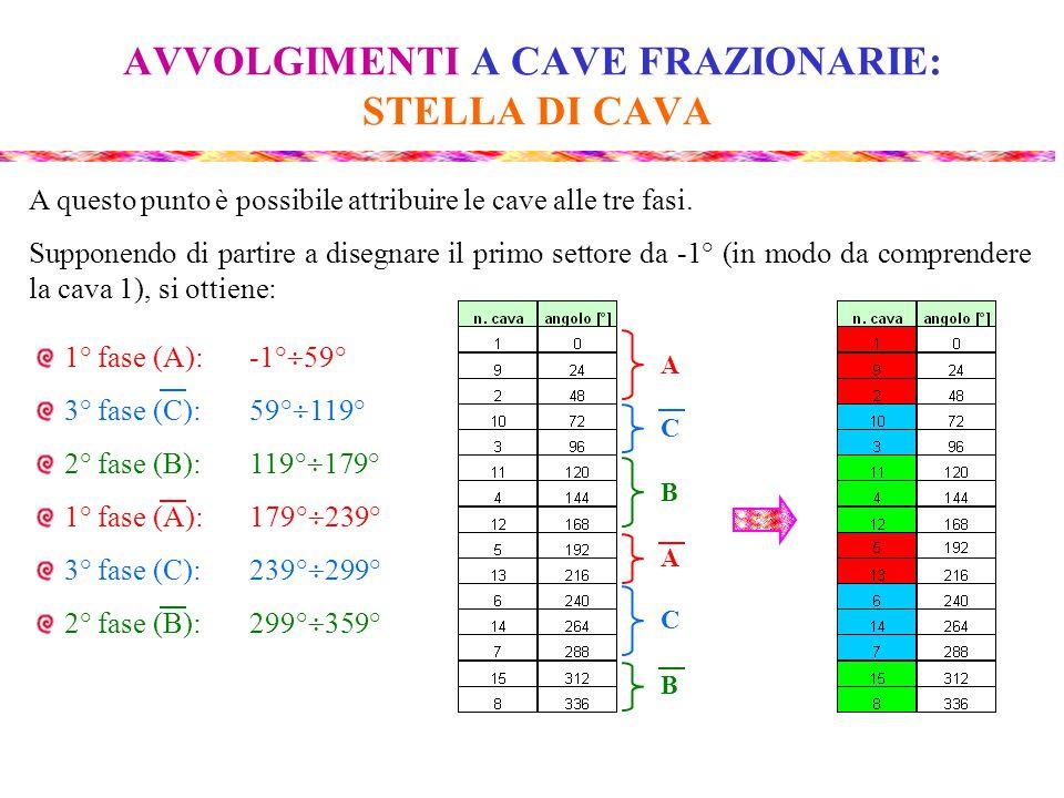 AVVOLGIMENTI A CAVE FRAZIONARIE: STELLA DI CAVA A questo punto è possibile attribuire le cave alle tre fasi. Supponendo di partire a disegnare il prim