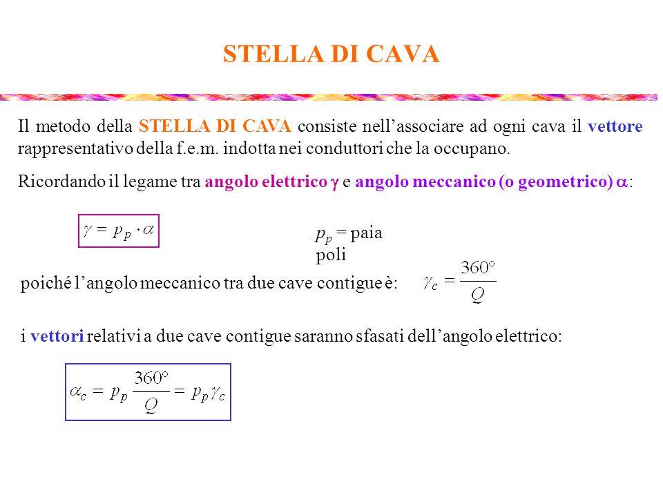 STELLA DI CAVA La stella di cava dell'avvolgimento si ottiene tracciando un numero di vettori pari al numero di cave Q, sfasati tra loro dell'angolo elettrico  c.