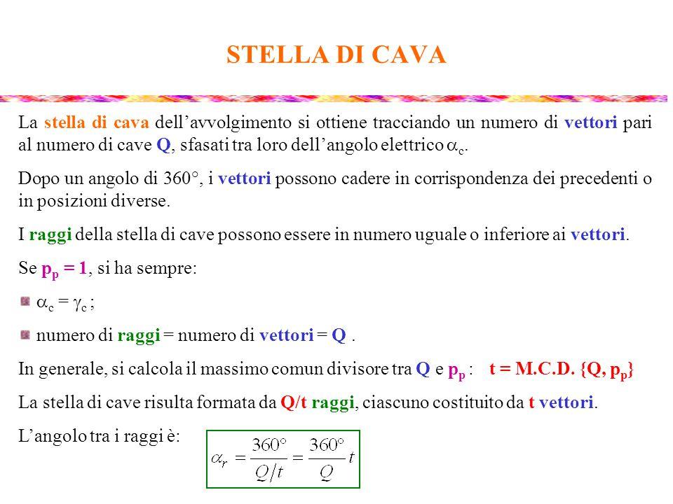 STELLA DI CAVA La stella di cava dell'avvolgimento si ottiene tracciando un numero di vettori pari al numero di cave Q, sfasati tra loro dell'angolo e