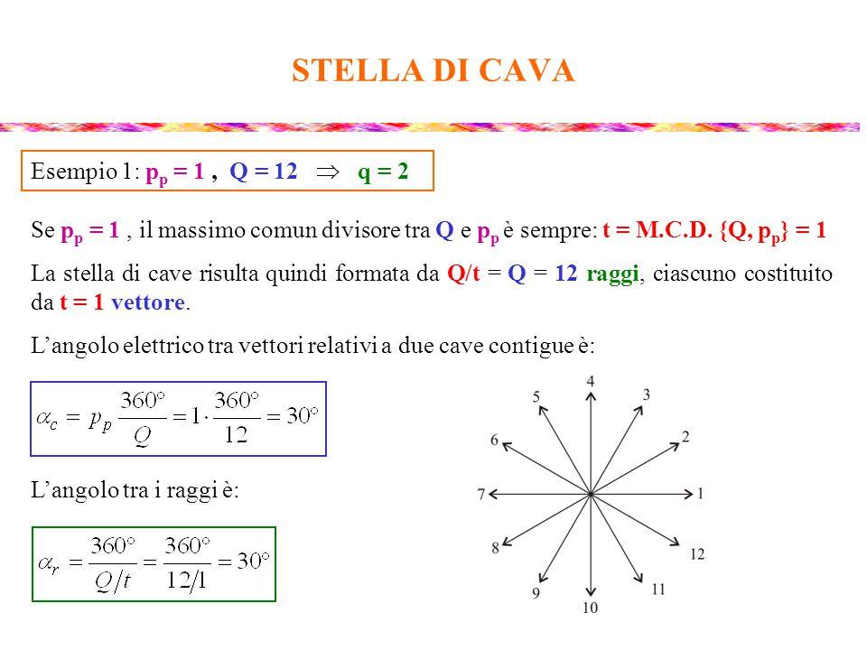 STELLA DI CAVA Se p p = 1, il massimo comun divisore tra Q e p p è sempre: t = M.C.D. {Q, p p } = 1 La stella di cave risulta quindi formata da Q/t =