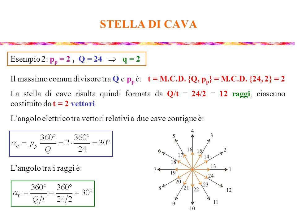 STELLA DI CAVA Il massimo comun divisore tra Q e p p è: t = M.C.D. {Q, p p } = M.C.D. {24, 2} = 2 La stella di cave risulta quindi formata da Q/t = 24