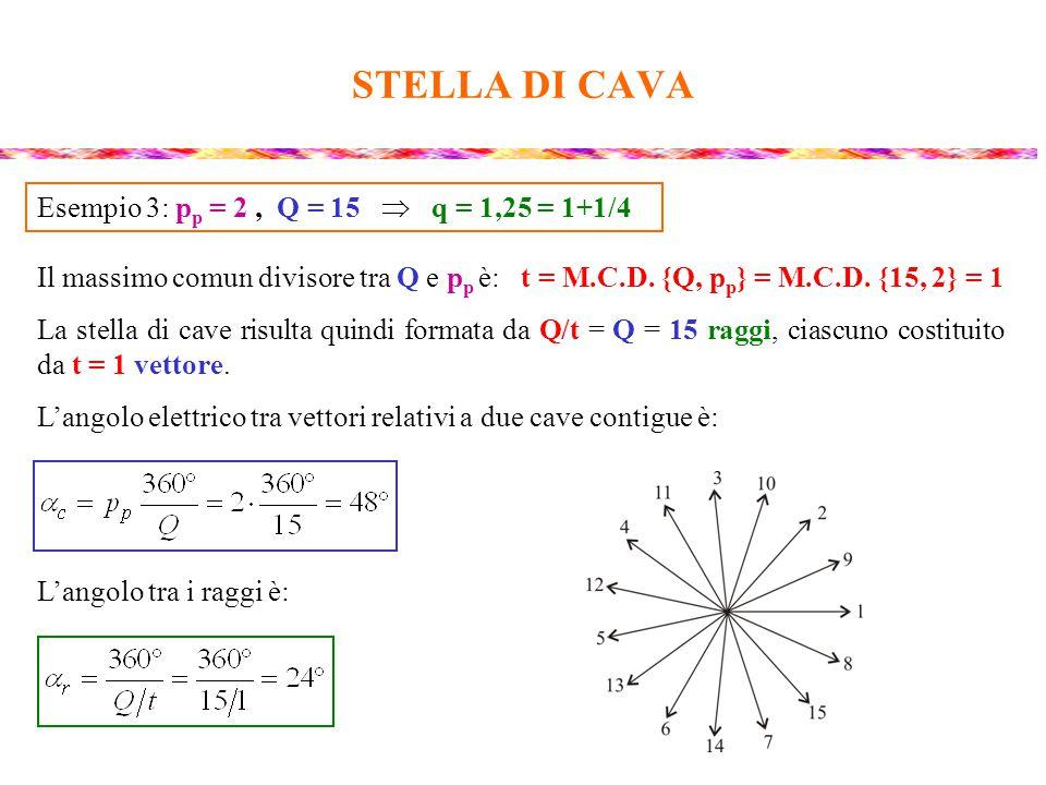 STELLA DI CAVA Il massimo comun divisore tra Q e p p è: t = M.C.D. {Q, p p } = M.C.D. {15, 2} = 1 La stella di cave risulta quindi formata da Q/t = Q
