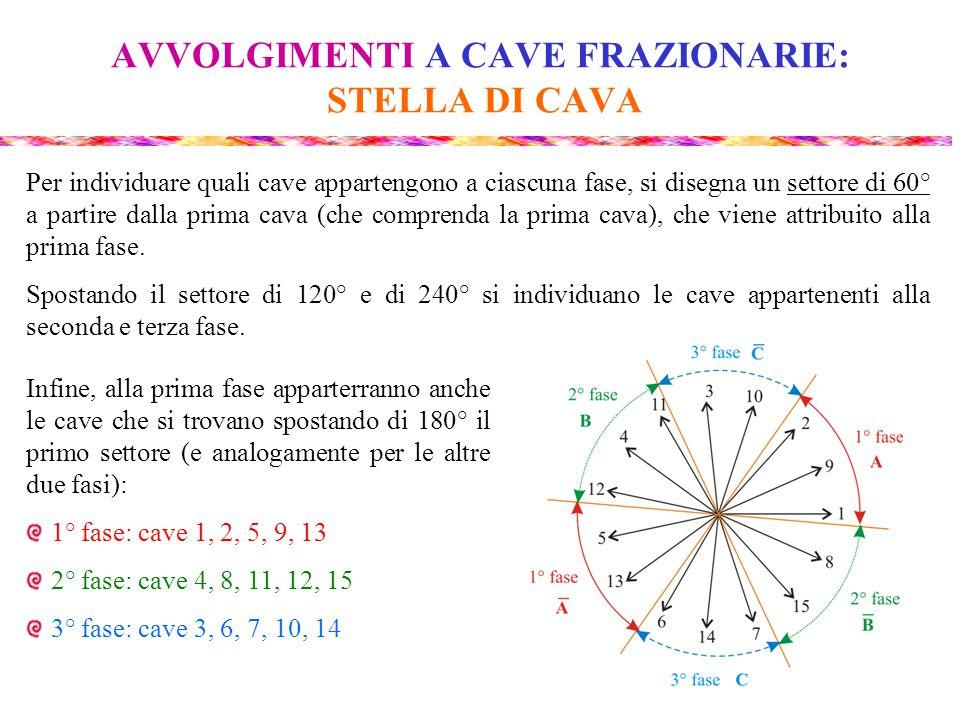 AVVOLGIMENTI A CAVE FRAZIONARIE: STELLA DI CAVA Per individuare quali cave appartengono a ciascuna fase, si disegna un settore di 60° a partire dalla