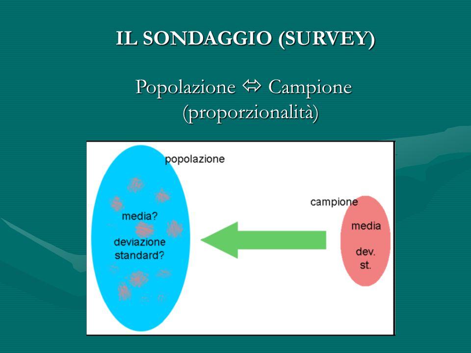 IL SONDAGGIO (SURVEY)  Popolazione  Campione (proporzionalità) 