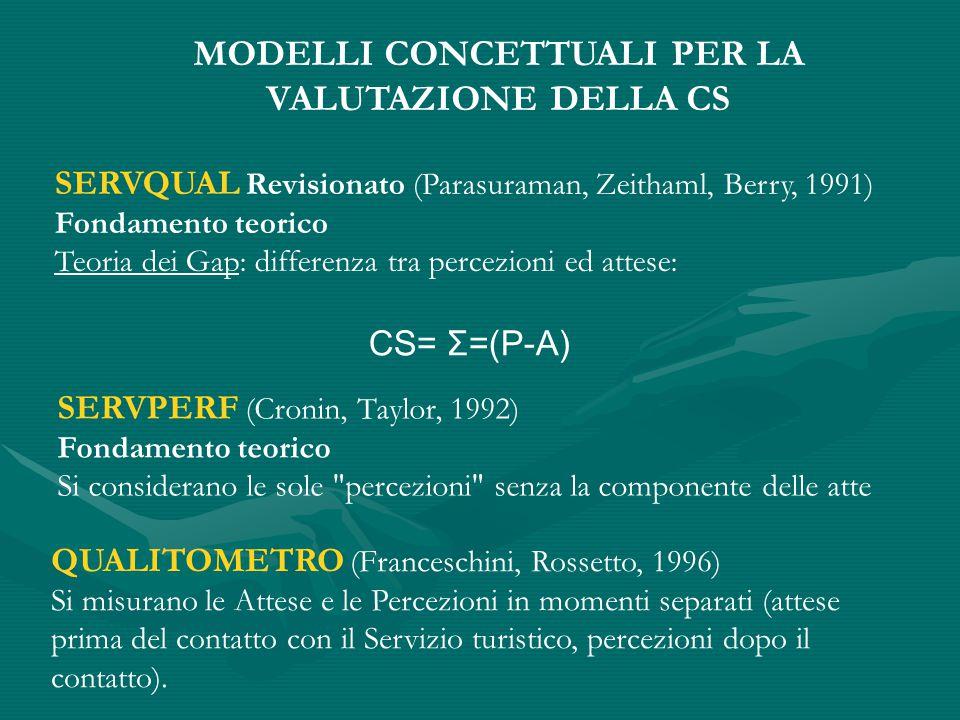 MODELLI CONCETTUALI PER LA VALUTAZIONE DELLA CS SERVQUAL Revisionato (Parasuraman, Zeithaml, Berry, 1991)  Fondamento teorico Teoria dei Gap: differenza tra percezioni ed attese: CS= Σ=(P-A) SERVPERF (Cronin, Taylor, 1992)  Fondamento teorico Si considerano le sole percezioni senza la componente delle atte QUALITOMETRO (Franceschini, Rossetto, 1996)  Si misurano le Attese e le Percezioni in momenti separati (attese prima del contatto con il Servizio turistico, percezioni dopo il contatto).