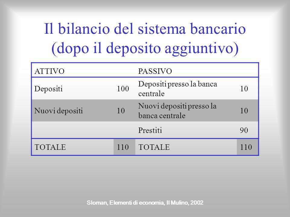 Sloman, Elementi di economia, Il Mulino, 2002 Il bilancio del sistema bancario (dopo il deposito aggiuntivo) ATTIVOPASSIVO Depositi100 Depositi presso