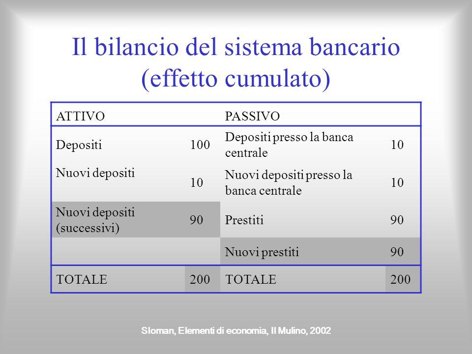 Sloman, Elementi di economia, Il Mulino, 2002 Il bilancio del sistema bancario (effetto cumulato) ATTIVOPASSIVO Depositi100 Depositi presso la banca c