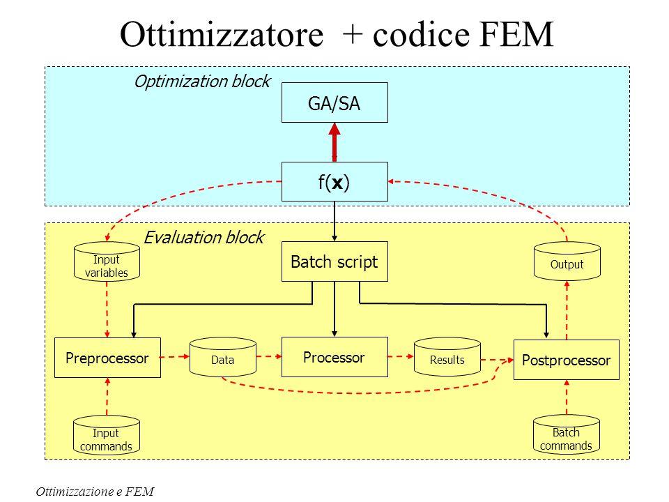 Evaluation blockOptimization block Preprocessor Postprocessor Processor Ottimizzazione e FEM f(x) Ottimizzatore + codice FEM Input commands DataResults Batch commands Output Input variables GA/SA Batch script