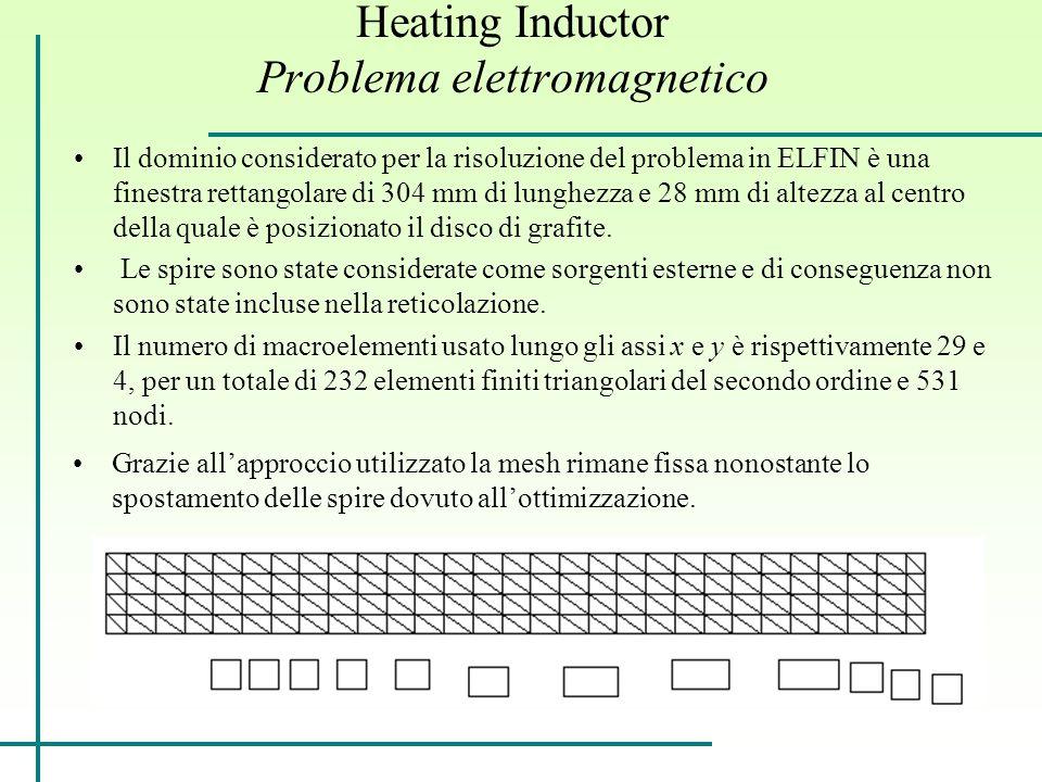 Heating Inductor Problema elettromagnetico Il dominio considerato per la risoluzione del problema in ELFIN è una finestra rettangolare di 304 mm di lunghezza e 28 mm di altezza al centro della quale è posizionato il disco di grafite.